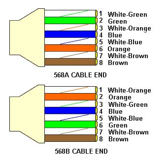 color pattern for rj45 how to wire and crimp rj45 connector for t568b ethernet