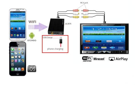 mirrorlink app for android android smartphone iphone mirrorlink car adapter mirabox wi fi airplay miracast ebay