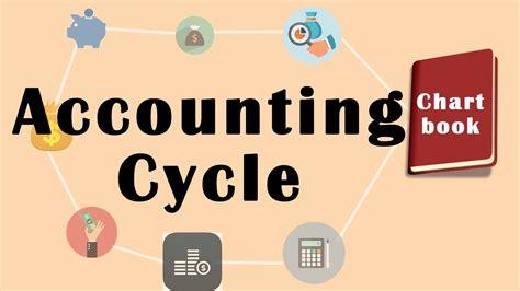 Menyelesaikan Siklus Akuntansi Perusahaan Dagang begini siklus akuntansi perusahaan dagang yang ideal disini solusiukm