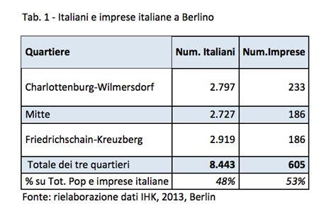di commercio italiana a berlino la comunit 224 italiana e l 180 economia di berlino neodemos