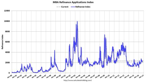 Mba Refinance Index by Investingchannel Mba Quot Mortgage Applications Decrease In