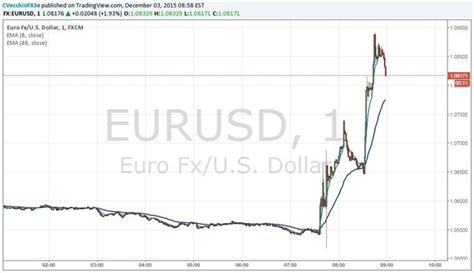 ecb no rate changes forex news updated eur usd surges as ecb cuts deposit rate