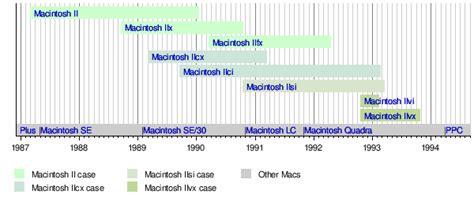 Template Timeline Of Macintosh Ii Models Wikipedia Mac Timeline Template