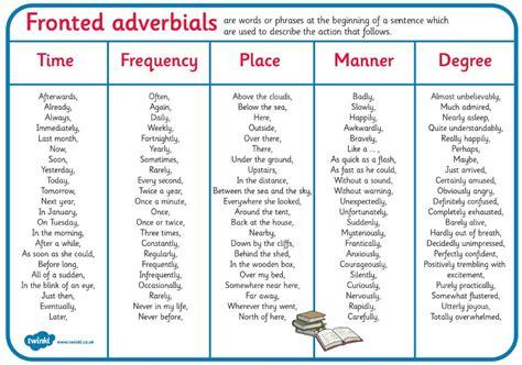 biography word mat ks2 spelling homework fronted adverbial sentences bsak year 4