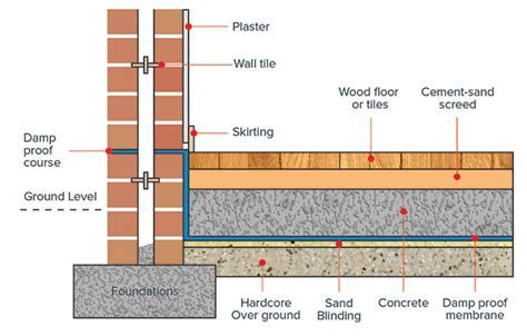 A Guide to Damp Proofing/Course/Membrane (DPC),(DPM), on