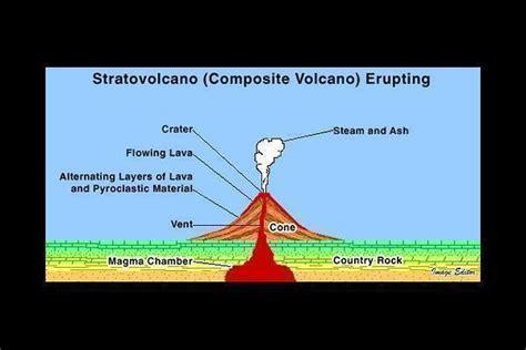 stratovolcano diagram pin by martha coffey on volcanoes