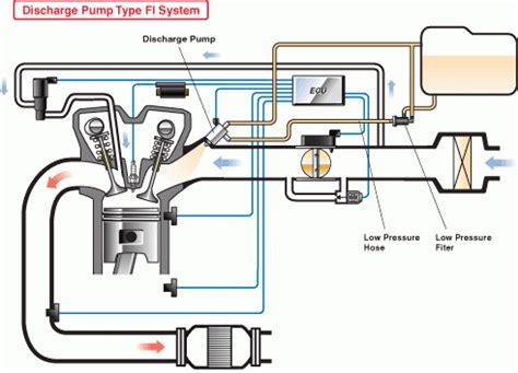 perbandingan sistem injeksi pada motor bensin dan diesel