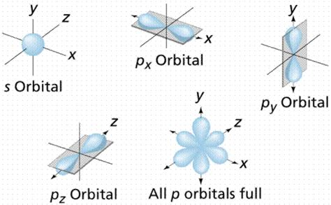 Drawing P Orbitals by Organic Chemistry Organic Chemistry Made Easy