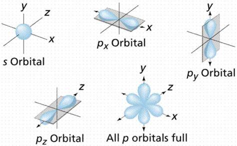 Drawing P Orbitals by Chemistry Molecular Orbital Diagrams
