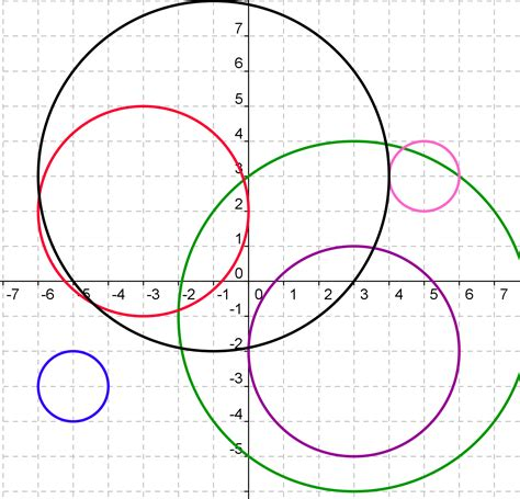 Equations Of Circles Worksheet by Equations Of Circles Worksheet Lesupercoin Printables