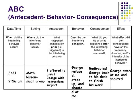 Antecedent Behavior Consequence Template Antecedent Behavior Consequence Chart Search Results Calendar 2015