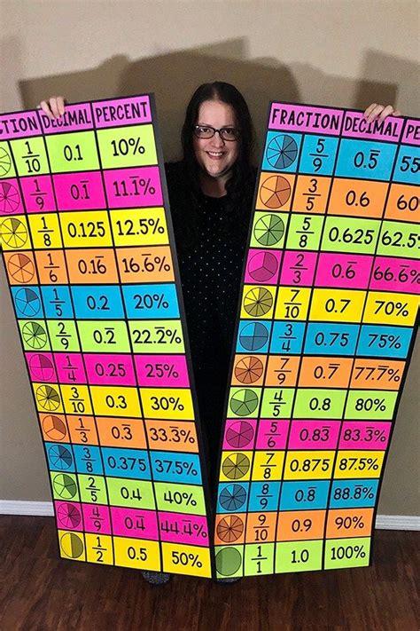 math resources fraction decimal percent