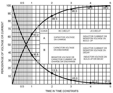 time constant capacitor graph figure 1 11 rc time constants