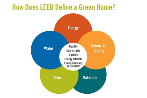 what is a leed certification leed implementation certification e3 innovate