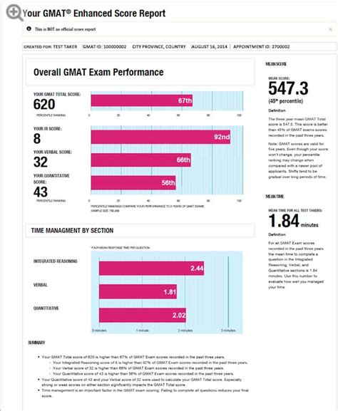 Gmat Practice Tests Mba by Gmat Enhanced Score Report Is It Worth The Money