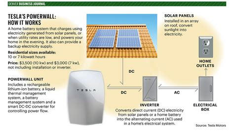 Tesla Battery Management System Is Musk S Powerwall The Key To Solar Denver Business