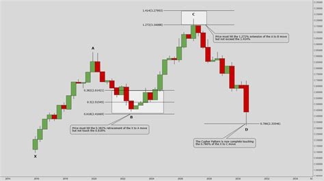 usdjpy cypher pattern forex trading zone quot gbp jpy cypher pattern quot by trader tomhall published