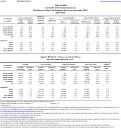 2015 federal tax tables calendar template 2016