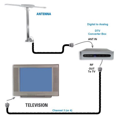 tv antenna for rv wiring diagram get free image about