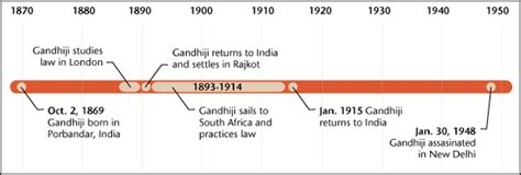 mahatma gandhi biography timeline mahatma gandhi quot live as if you were to die tomorrow