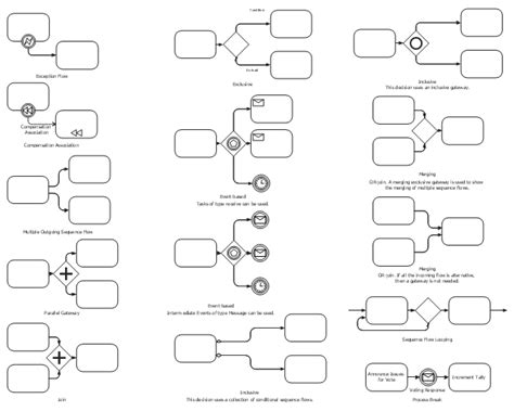 design notation definition design elements expanded objects bpmn 2 0