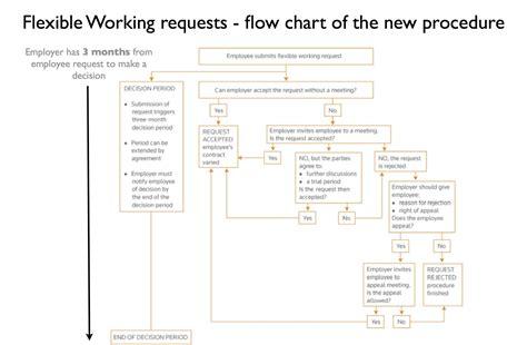 sle phone tree template redundancy procedure flowchart flowchart in word