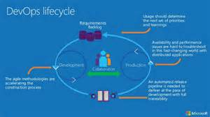 devops in the cloud with microsoft azure