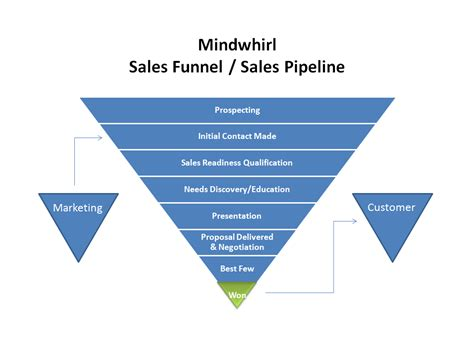 sales funnel how to set up a sales system and sell with insightly crm