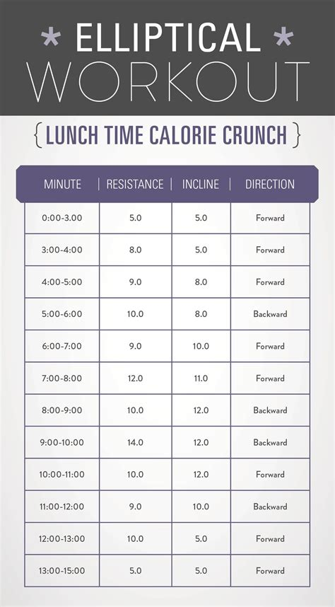 printable gym workout plan for weight loss and toning 3 elliptical workouts for weight loss burn calories