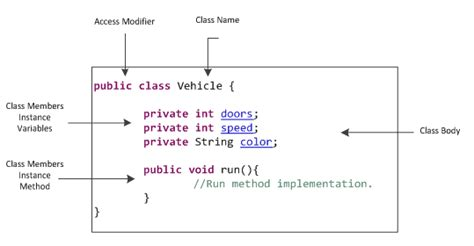 java class methods instance variables w3resource