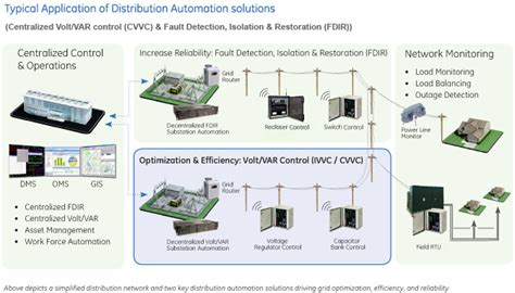 how does a distribution capacitor work multilin voltage regulator controller