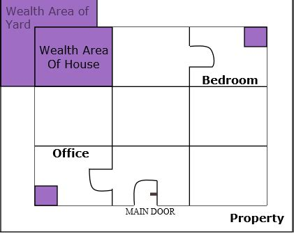 feng shui for wealth in bedroom feng shui wealth area for more prosperity and cash flow