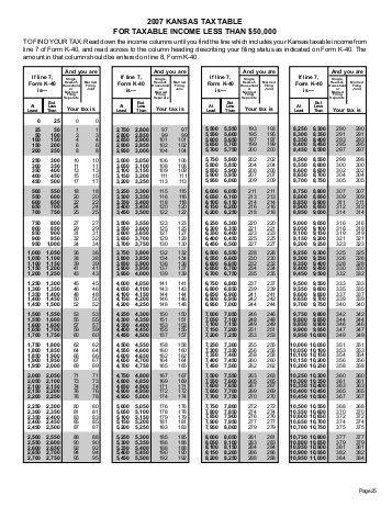 schedule a sales tax table st 36 kansas retailers sales tax kansas