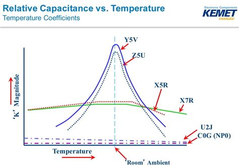 x7r capacitor temperature coefficient they re not just capacitorsraspberry pi projects