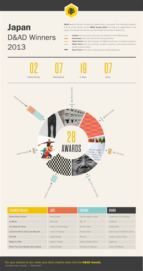 layout design awards global award winners infographic usa japan brazil