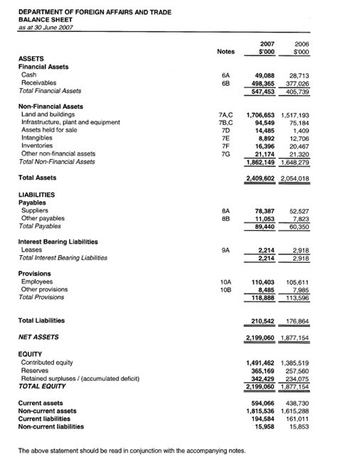 personal income statement and balance sheet template dfat annual report 2006 2007 financial statements