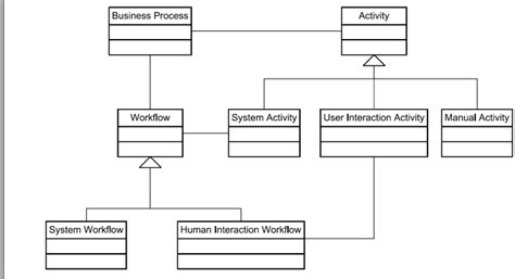 difference between workflow and process bpm what is the relation between bp and workflow and