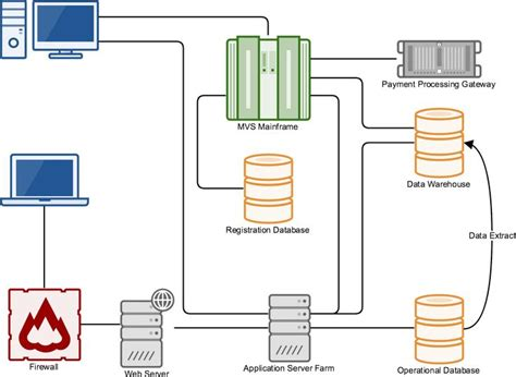 gliffy data flow diagram 25 best ideas about uml diagram on uml