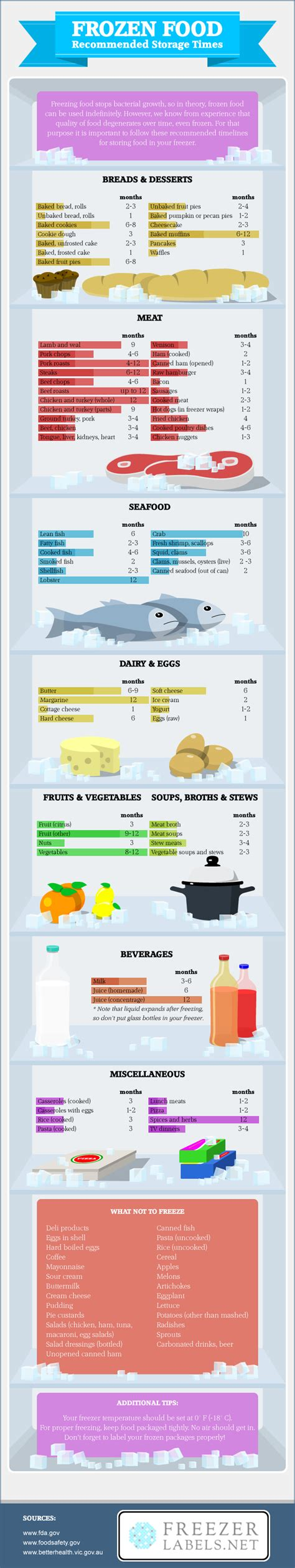 Freezer Frozen Food food freezing tips how can you store meals in your