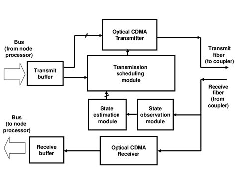 network interface card diagram block diagram of an interference avoidance network