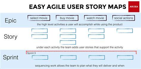 anatomy   agile user story map easy agile