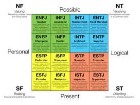color personality types trishwriter11 personality types blue yellow green