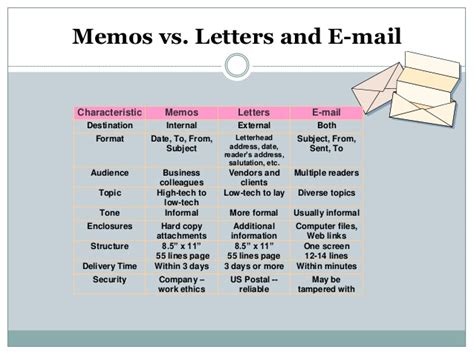 Difference Between Business Letter And Memo memo and other letter formats