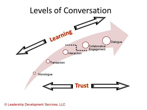 building relationships one conversation at a time a guide for work and home books conversation the key to building trust and facilitating