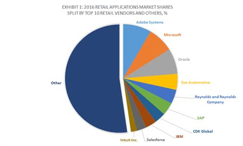 Global Mba Ranking 2015 Pdf by Top 10 Retail Software Vendors And Market Forecast 2016 2021