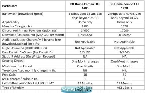 bsnl broadband home combo plans all pictures top
