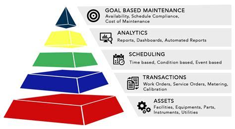 Maintenance Management maintwiz computerized maintenance management system cmms