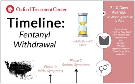 Fentanyl Detox Timeline by Fentanyl Withdrawal Times Oxford Treatment Center