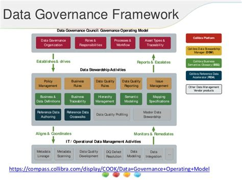 data governance model template pictures to pin on