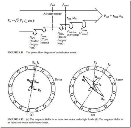 induction motor current induction motors induction motor torque speed characteristics electric equipment